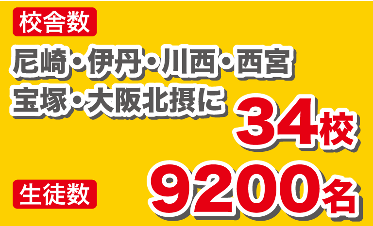 校舎数 尼崎・伊丹・西宮・宝塚・大阪北摂に31校 生徒数 7100名
